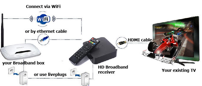 uk tv iptv receiver in spain